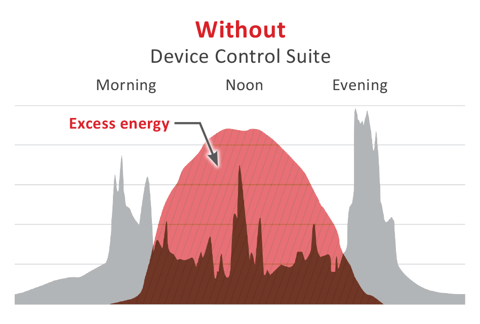 Device Control without